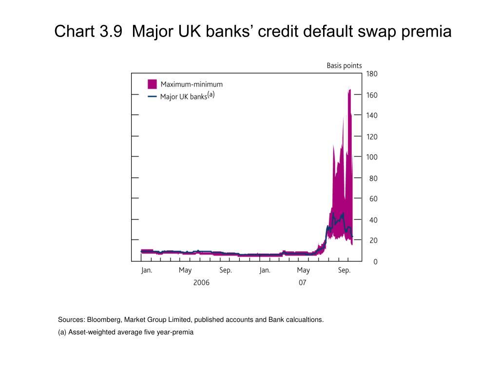 Chart 3.9  Major UK banks' credit default swap premia