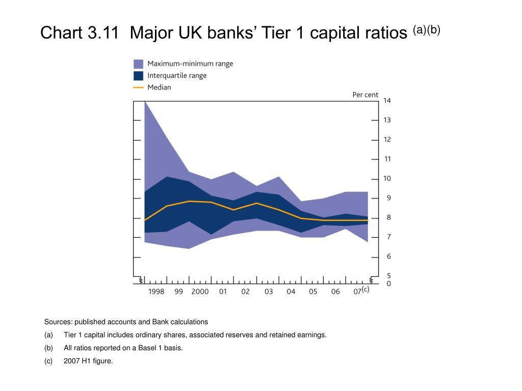 Chart 3.11  Major UK banks' Tier 1 capital ratios