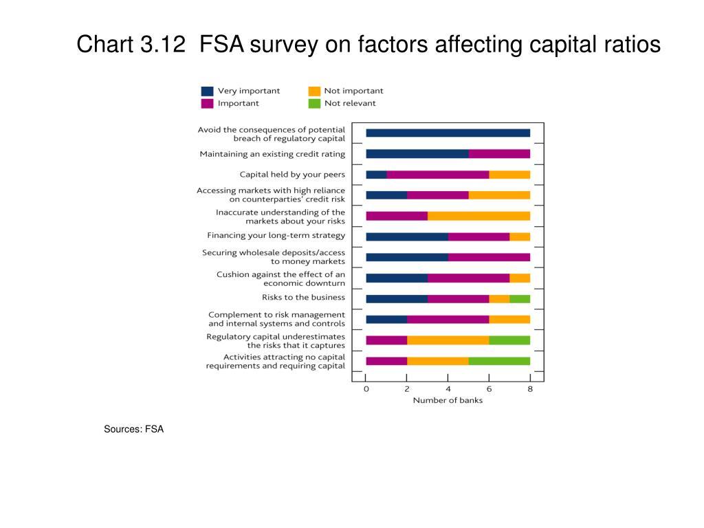 Chart 3.12  FSA survey on factors affecting capital ratios