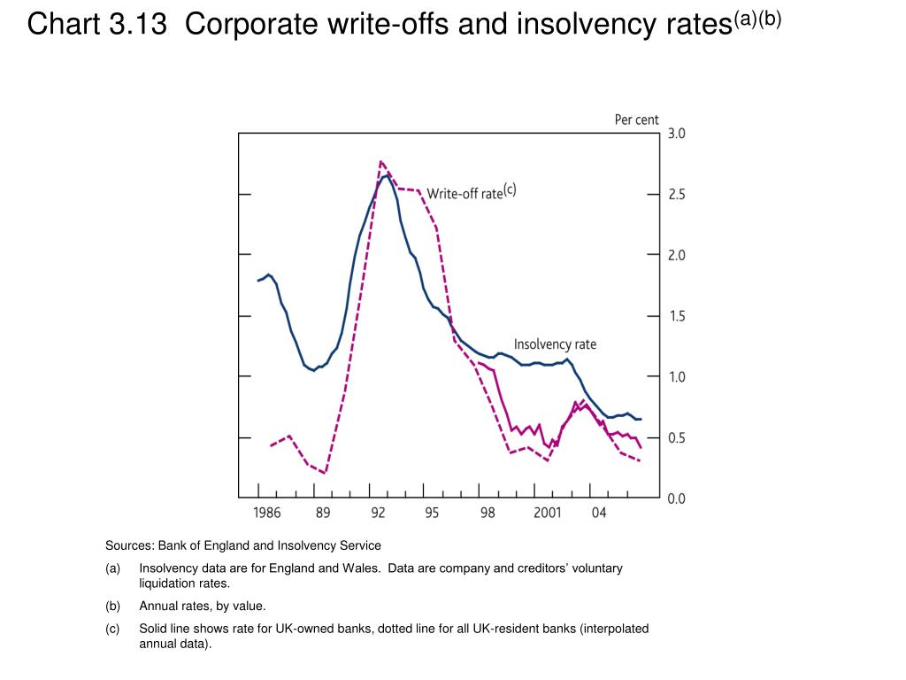 Chart 3.13  Corporate write-offs and insolvency rates
