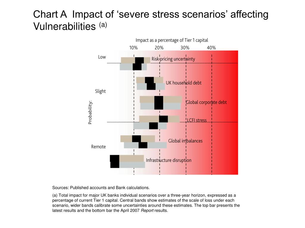Chart A  Impact of 'severe stress scenarios' affecting