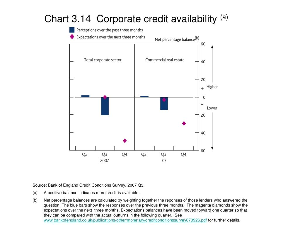Chart 3.14  Corporate credit availability