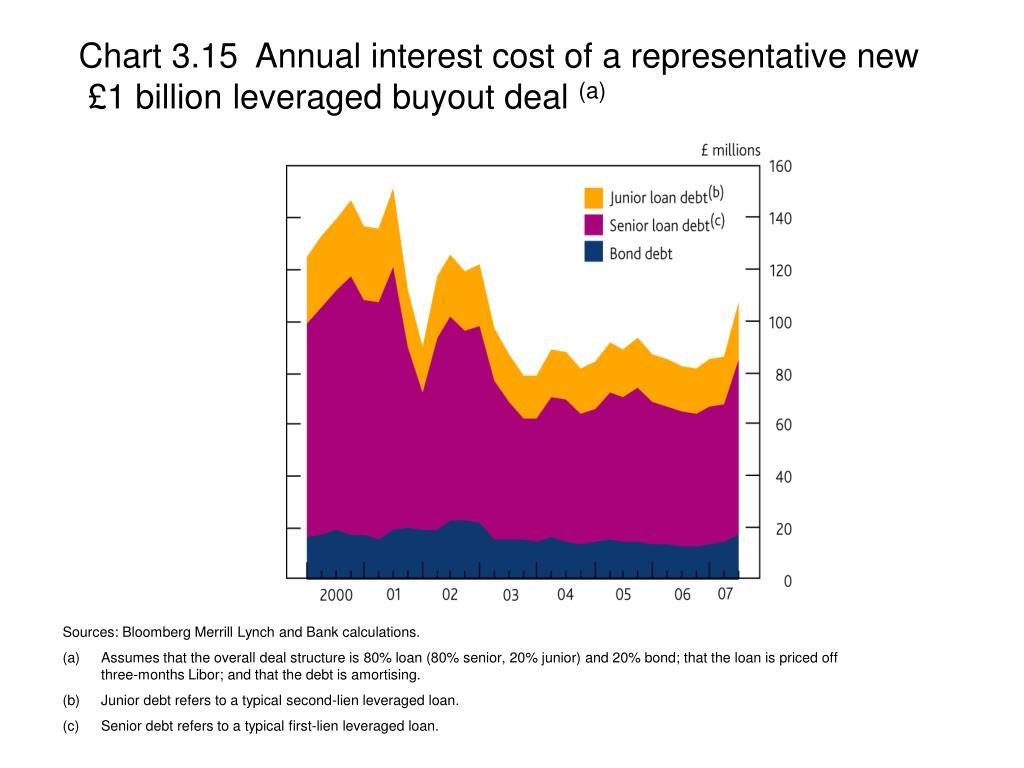 Chart 3.15  Annual interest cost of a representative new