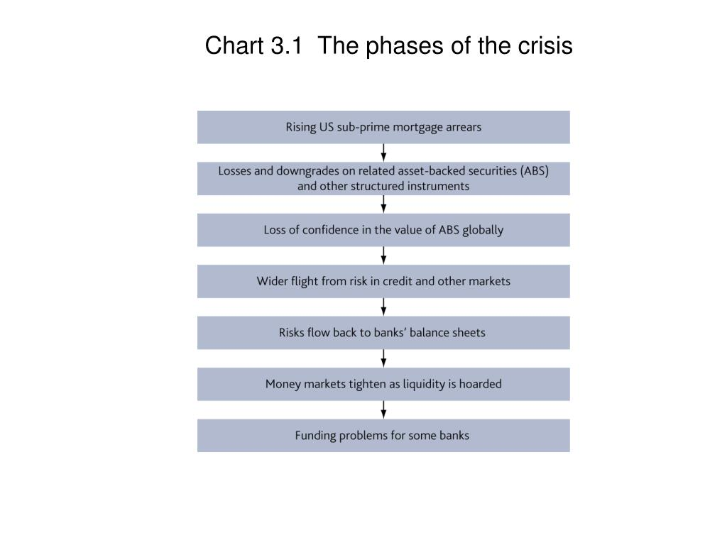 Chart 3.1  The phases of the crisis