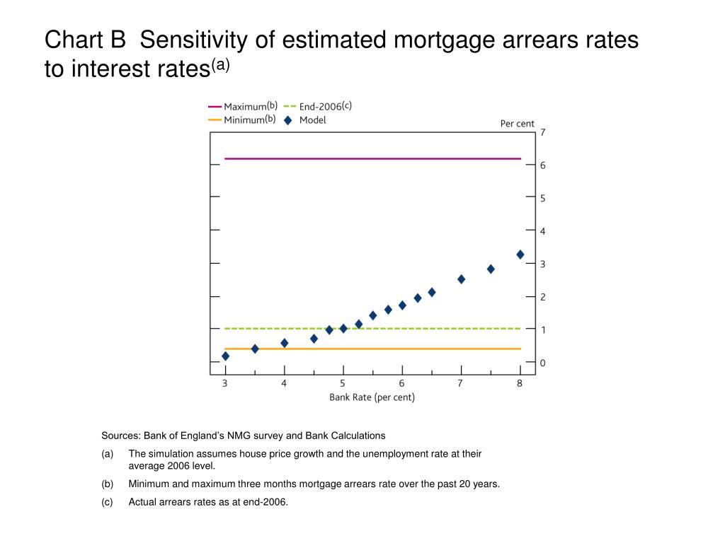 Chart B  Sensitivity of estimated mortgage arrears rates