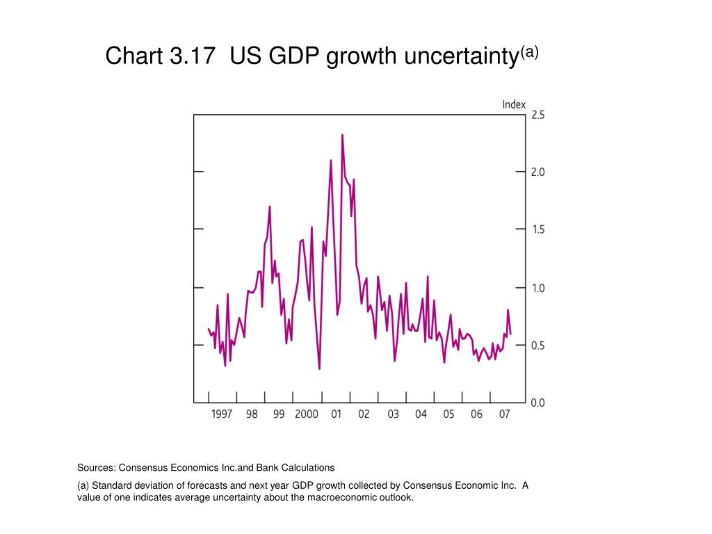 Chart 3.17  US GDP growth uncertainty