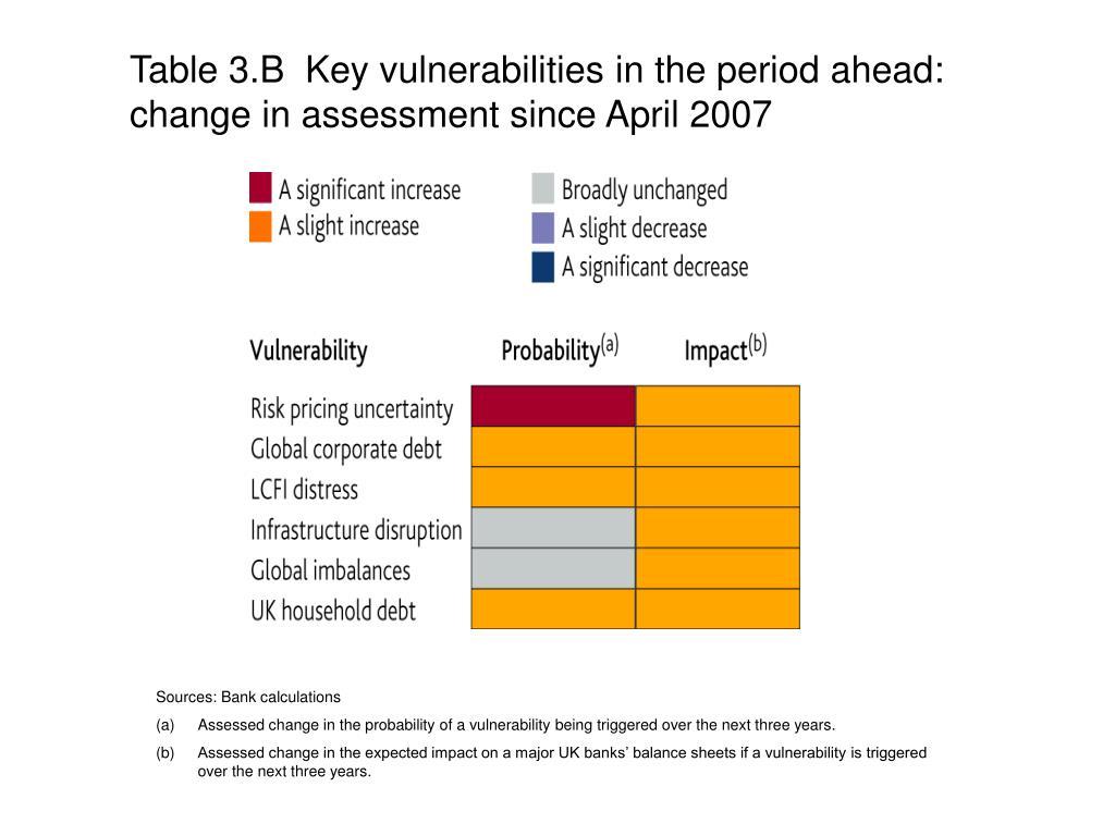 Table 3.B  Key vulnerabilities in the period ahead:
