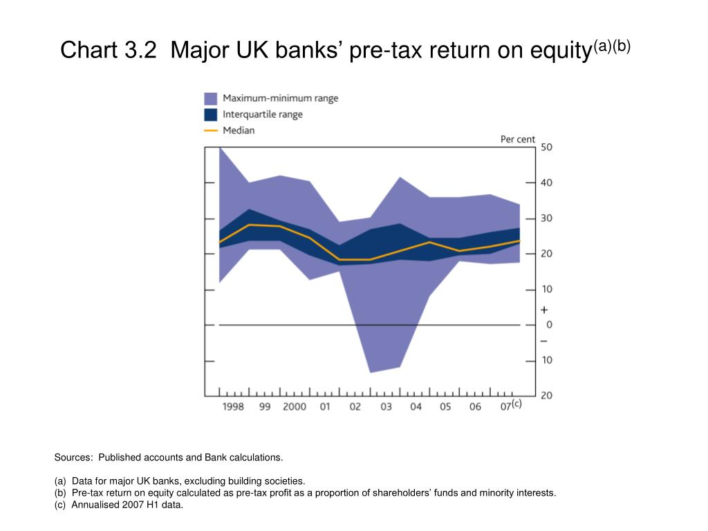 Chart 3.2  Major UK banks' pre-tax return on equity