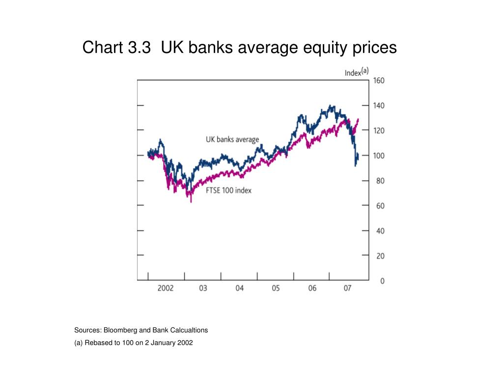 Chart 3.3  UK banks average equity prices