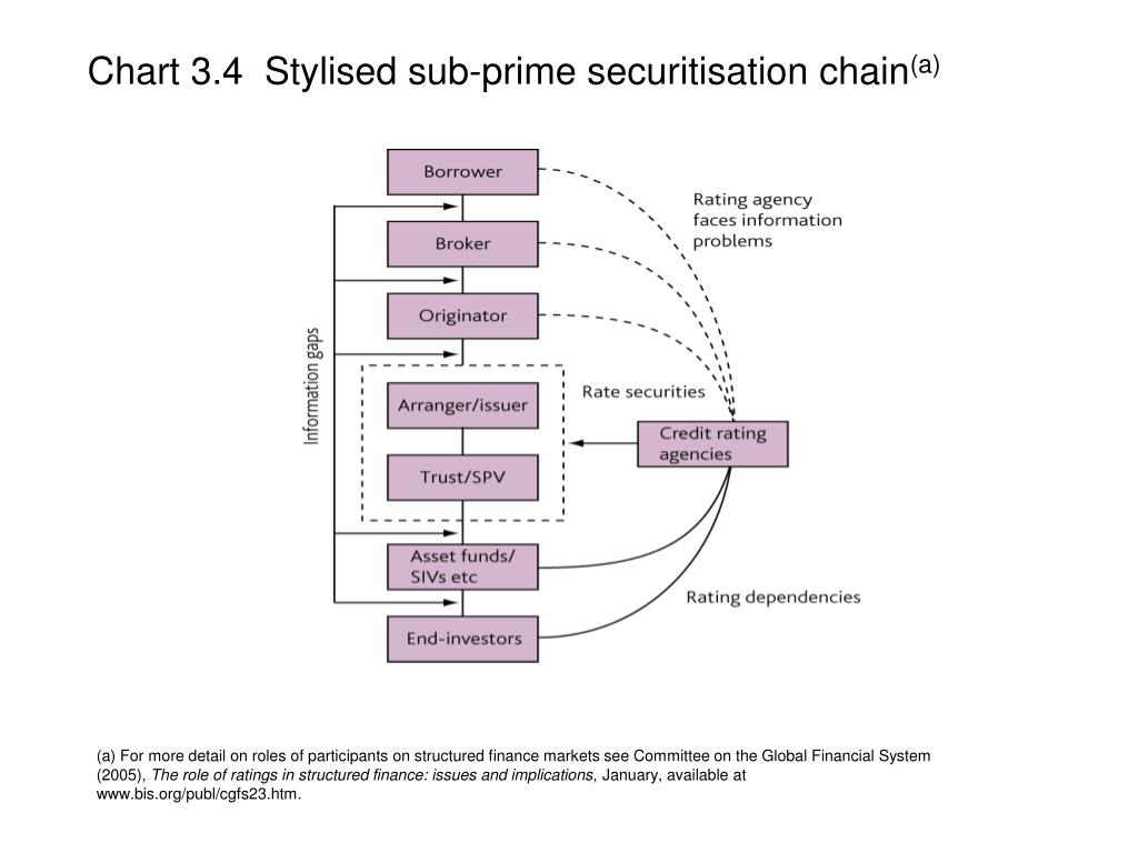 Chart 3.4  Stylised sub-prime securitisation chain