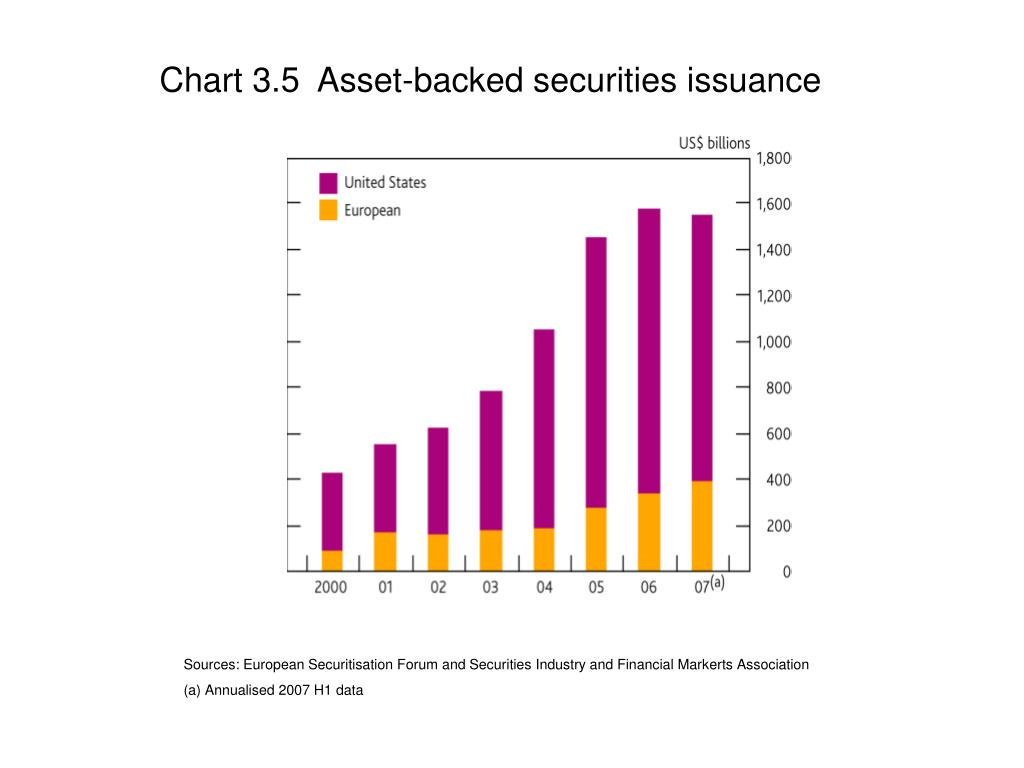 Chart 3.5  Asset-backed securities issuance