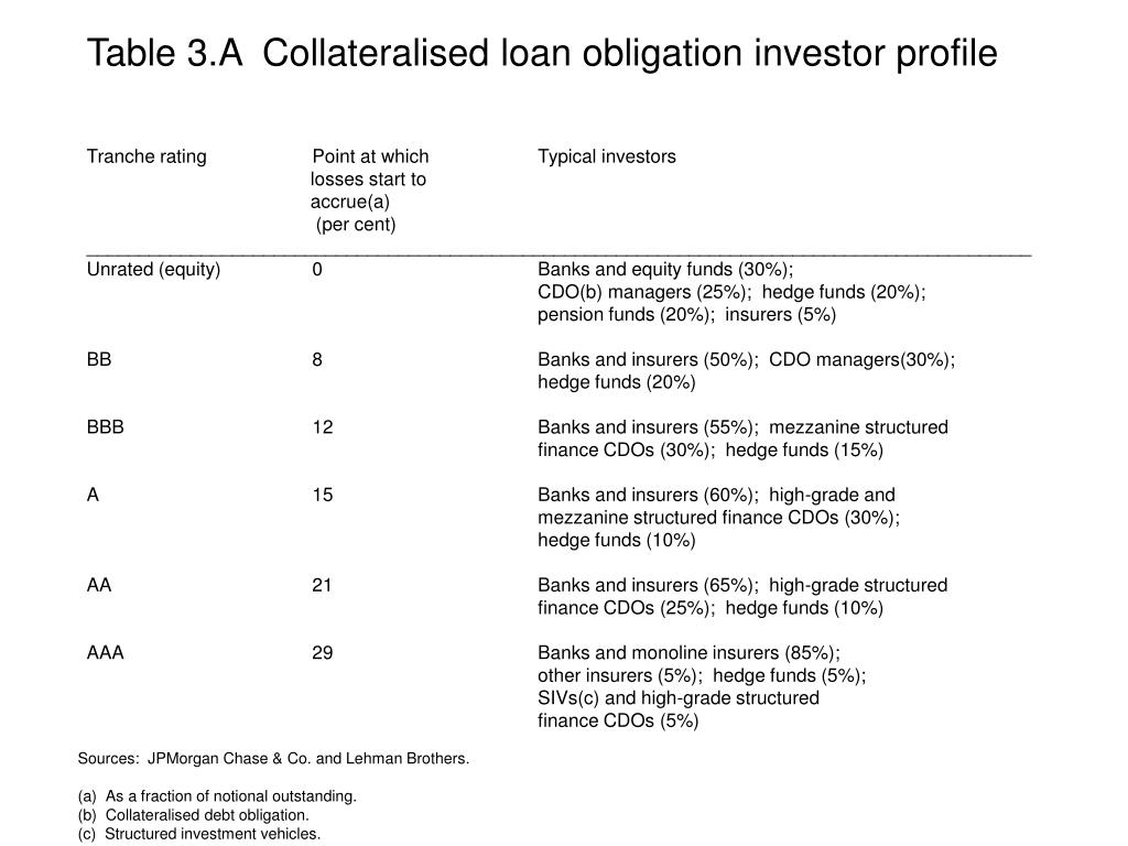 Table 3.A  Collateralised loan obligation investor profile