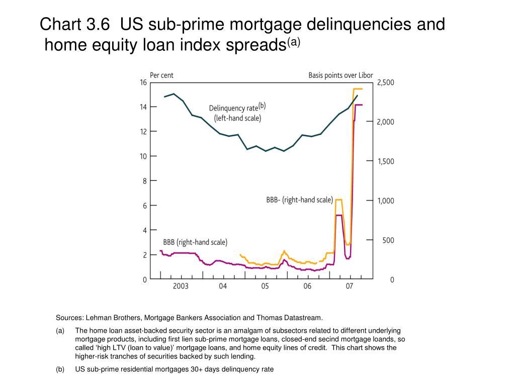Chart 3.6  US sub-prime mortgage delinquencies and