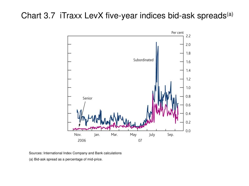 Chart 3.7  iTraxx LevX five-year indices bid-ask spreads