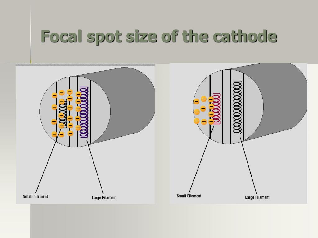Focal spot size of the cathode