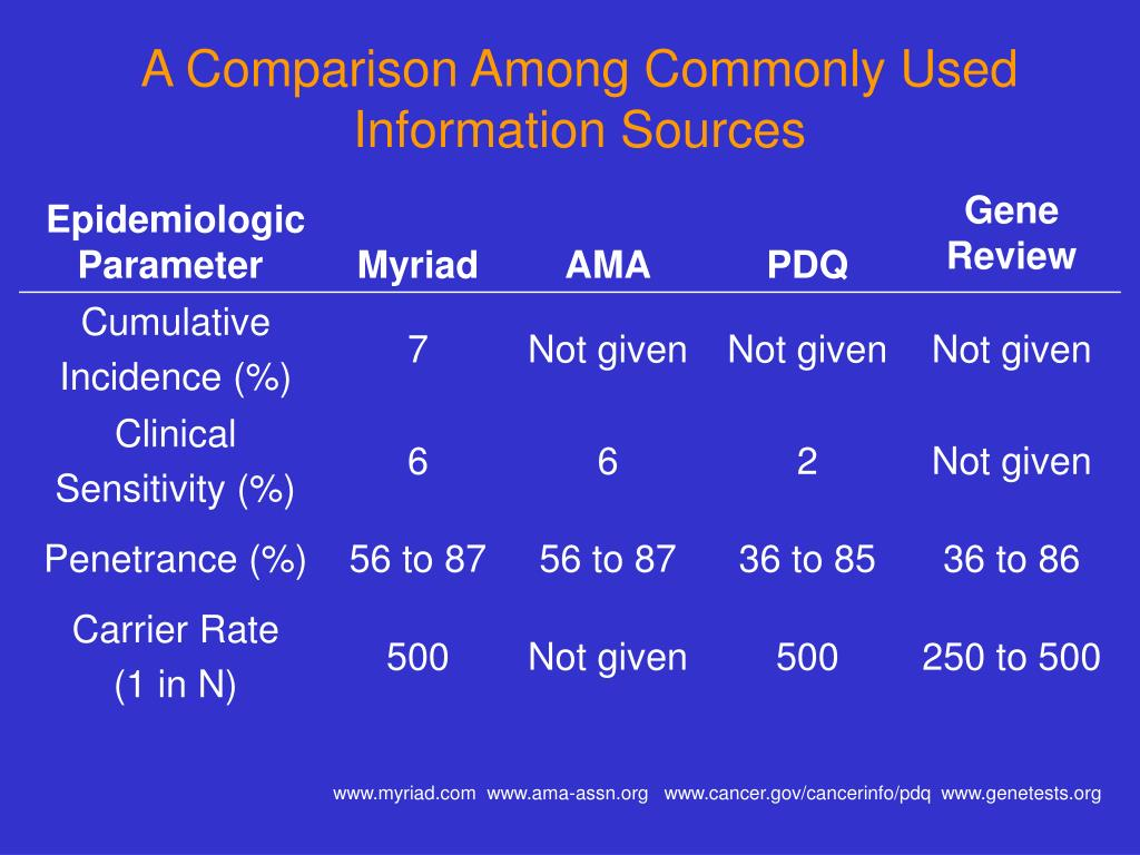 A Comparison Among Commonly Used Information Sources