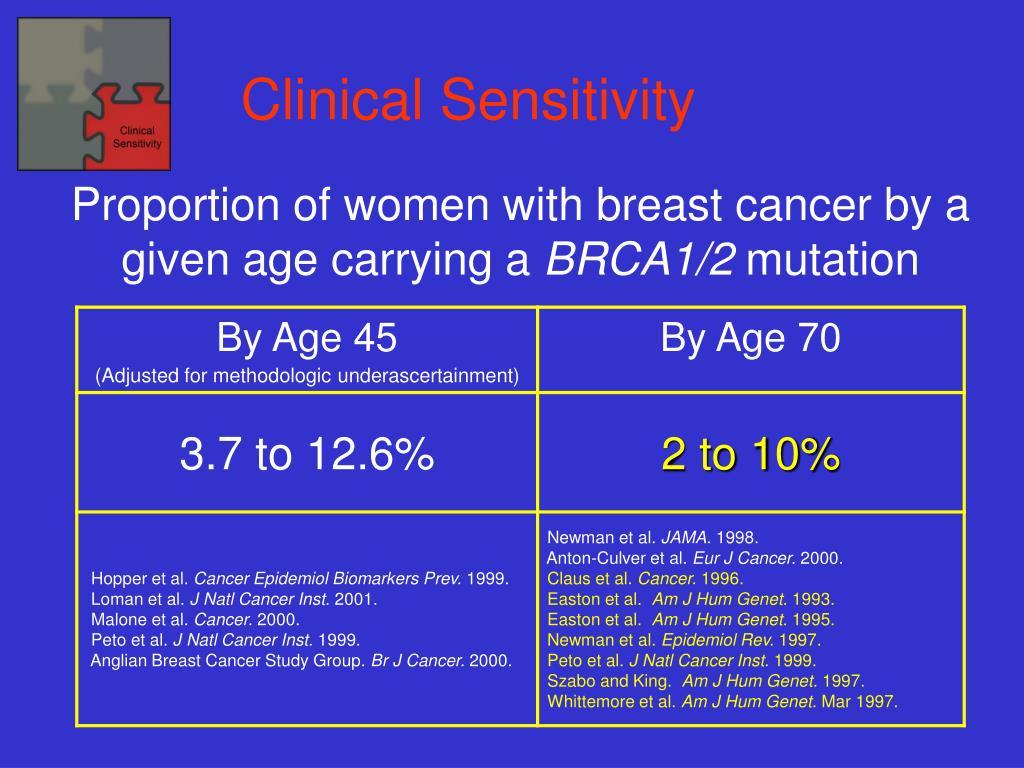 Clinical Sensitivity