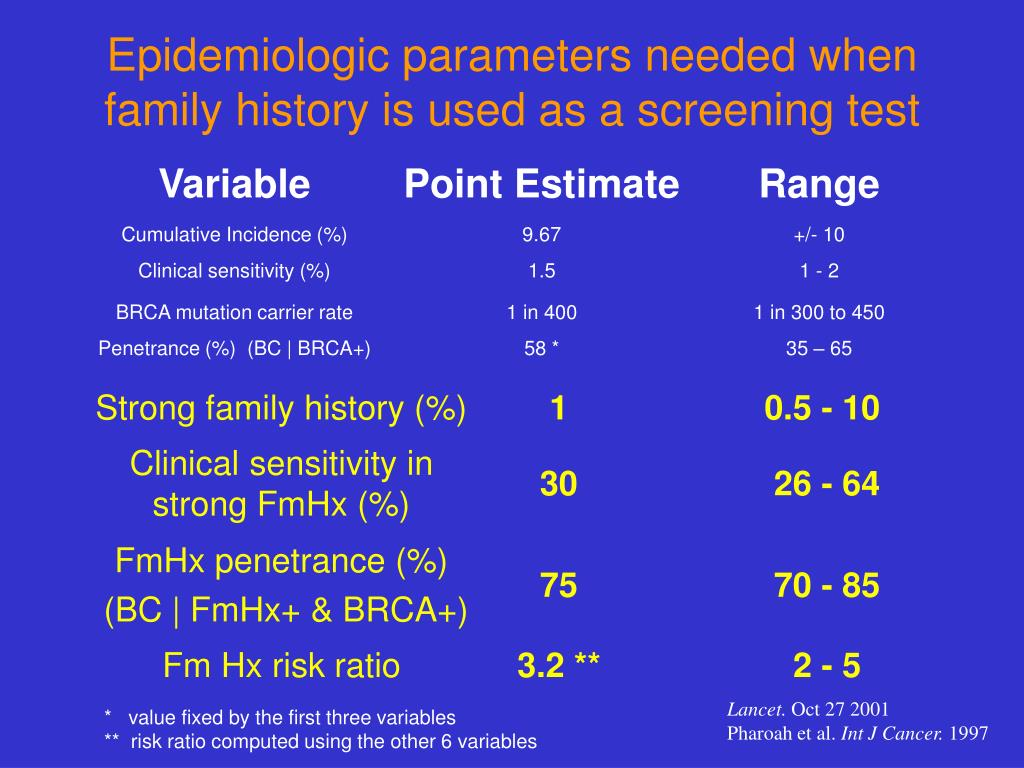 Epidemiologic parameters needed when family history is used as a screening test