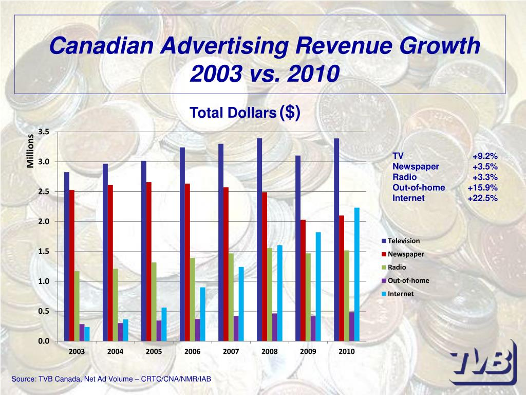 Canadian Advertising Revenue Growth
