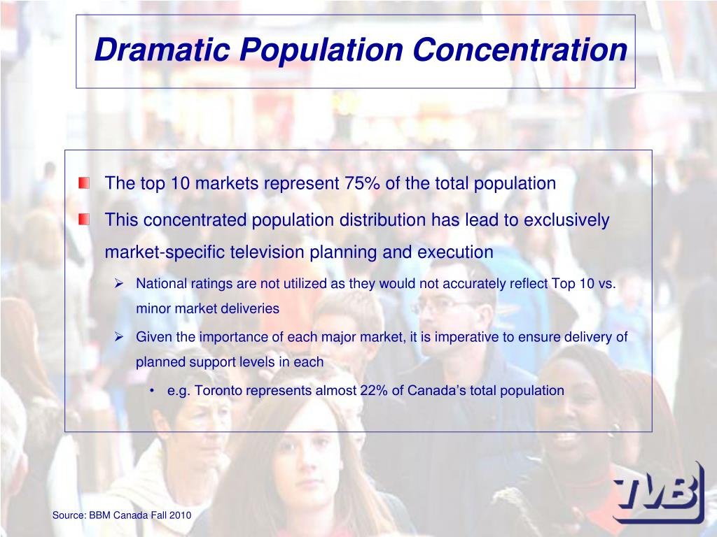 Dramatic Population Concentration