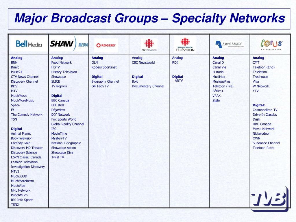 Major Broadcast Groups – Specialty Networks