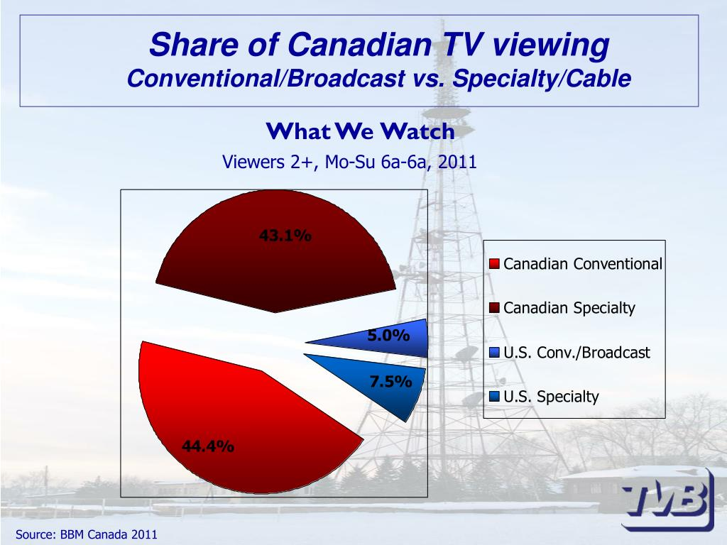 Share of Canadian TV viewing