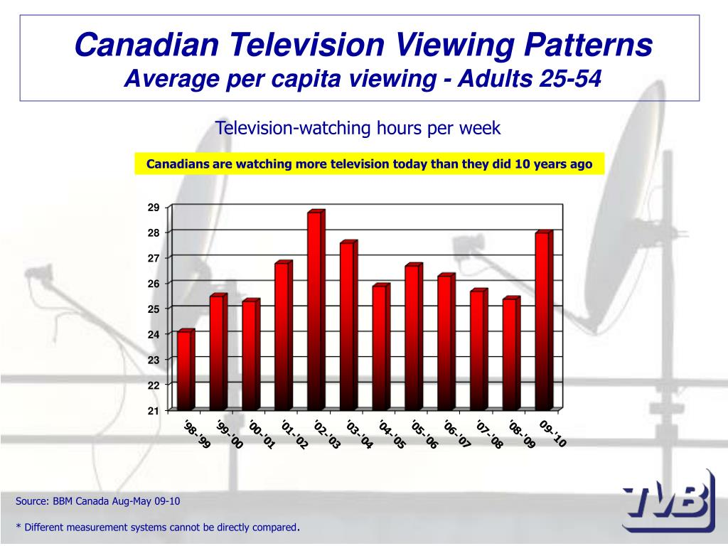 Canadian Television Viewing Patterns