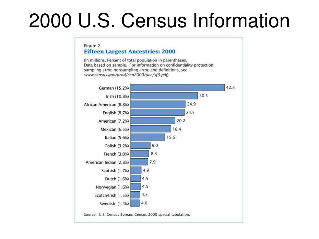 2000 U.S. Census Information