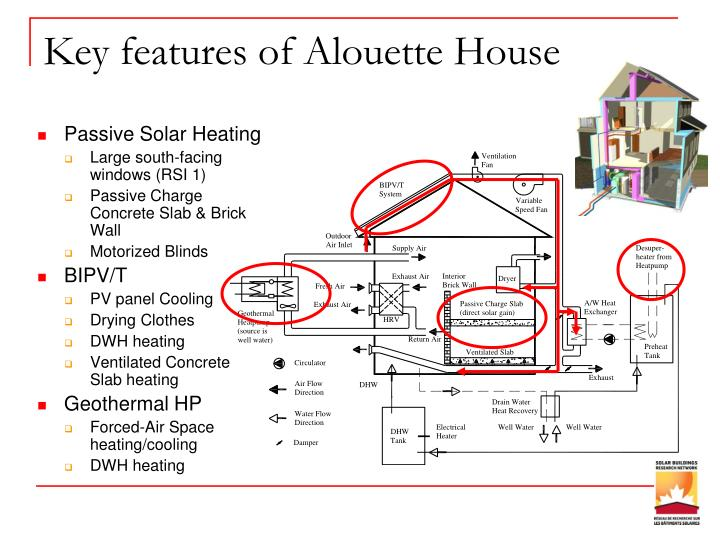 Key features of Alouette House