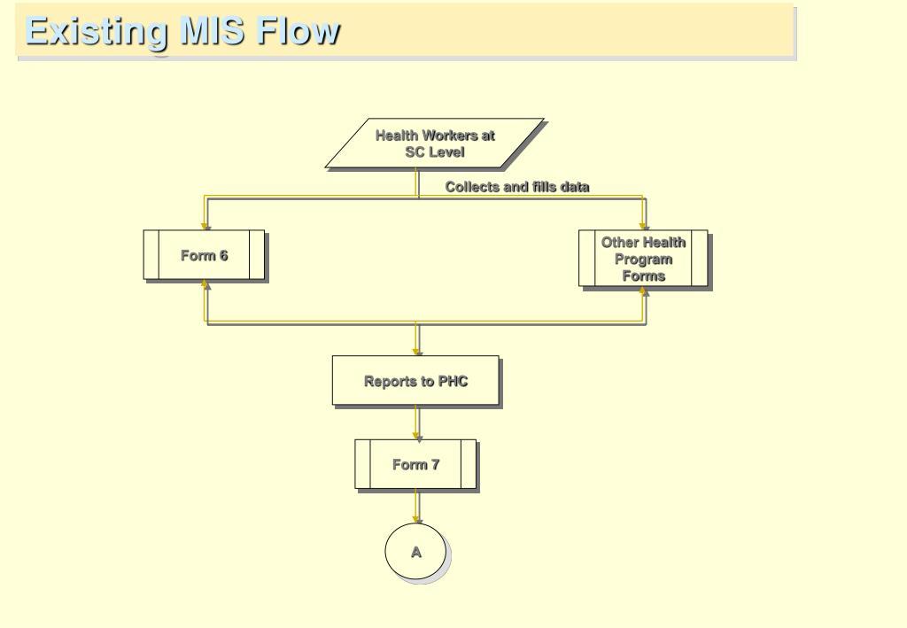 Existing MIS Flow