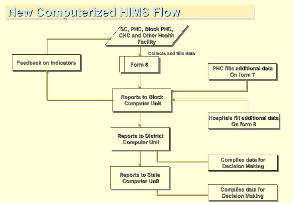 New Computerized HIMS Flow