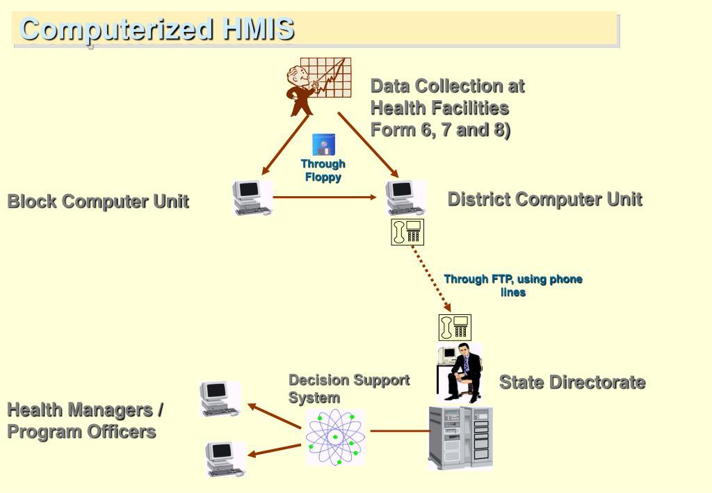 Computerized HMIS