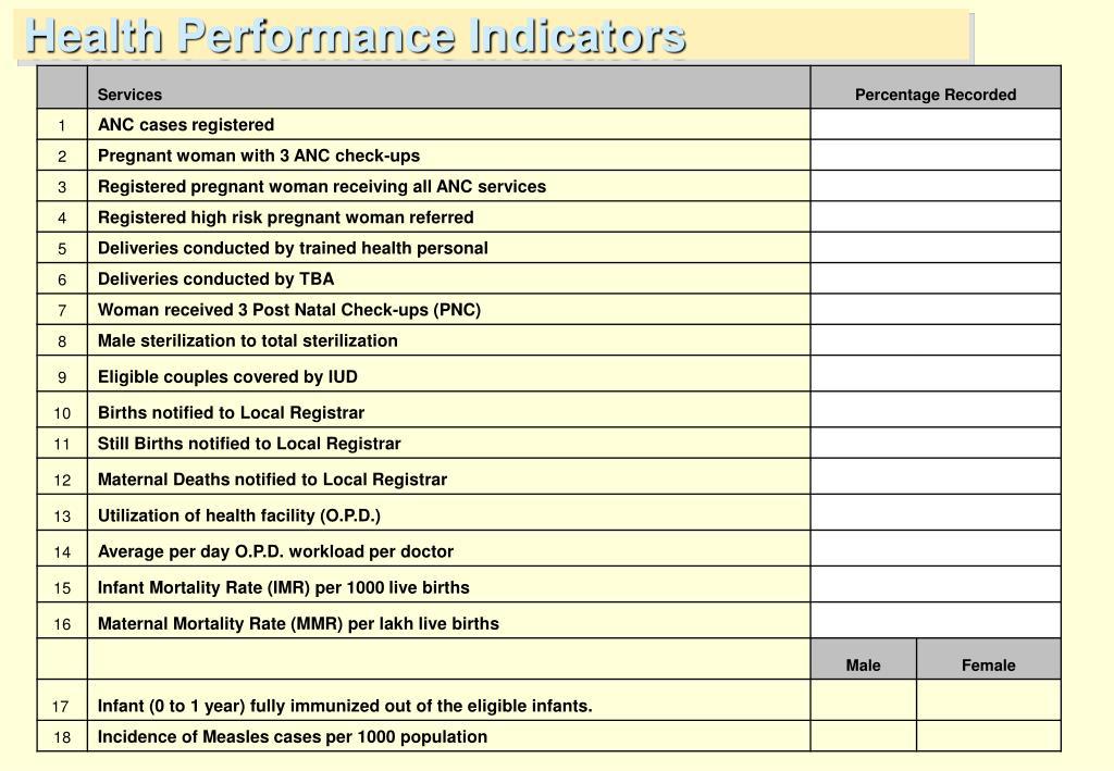Health Performance Indicators