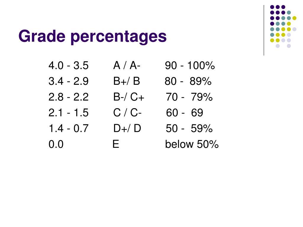 Grade percentages