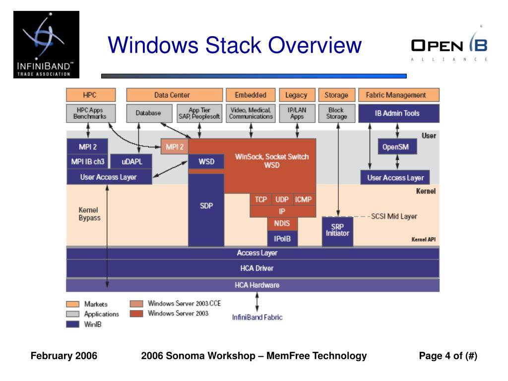 Windows Stack Overview