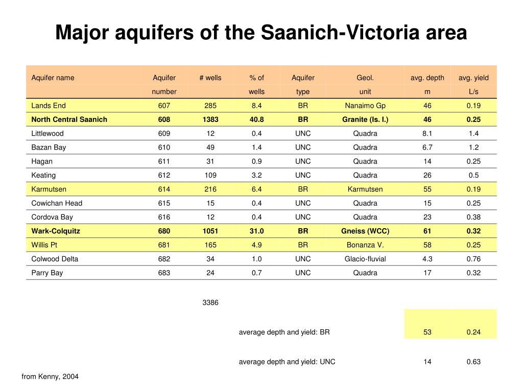 Major aquifers of the Saanich-Victoria area