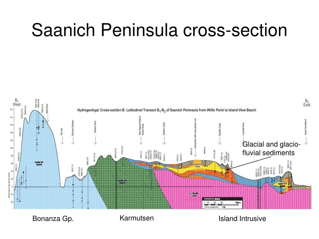 Saanich Peninsula cross-section
