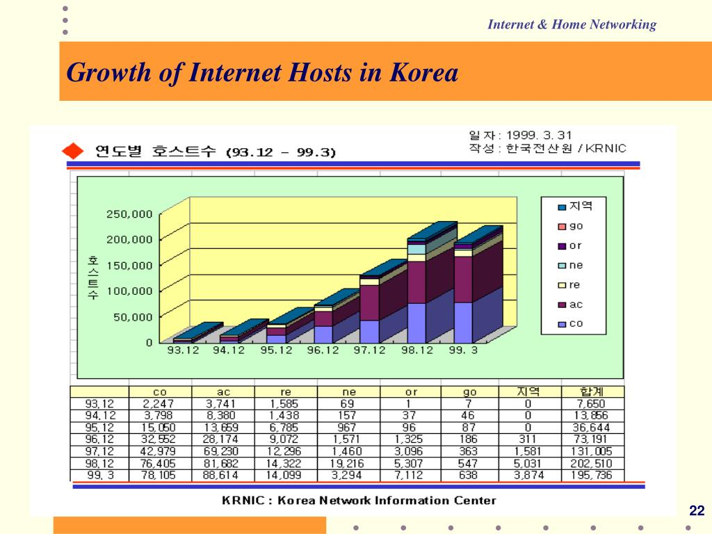 Growth of Internet Hosts in Korea