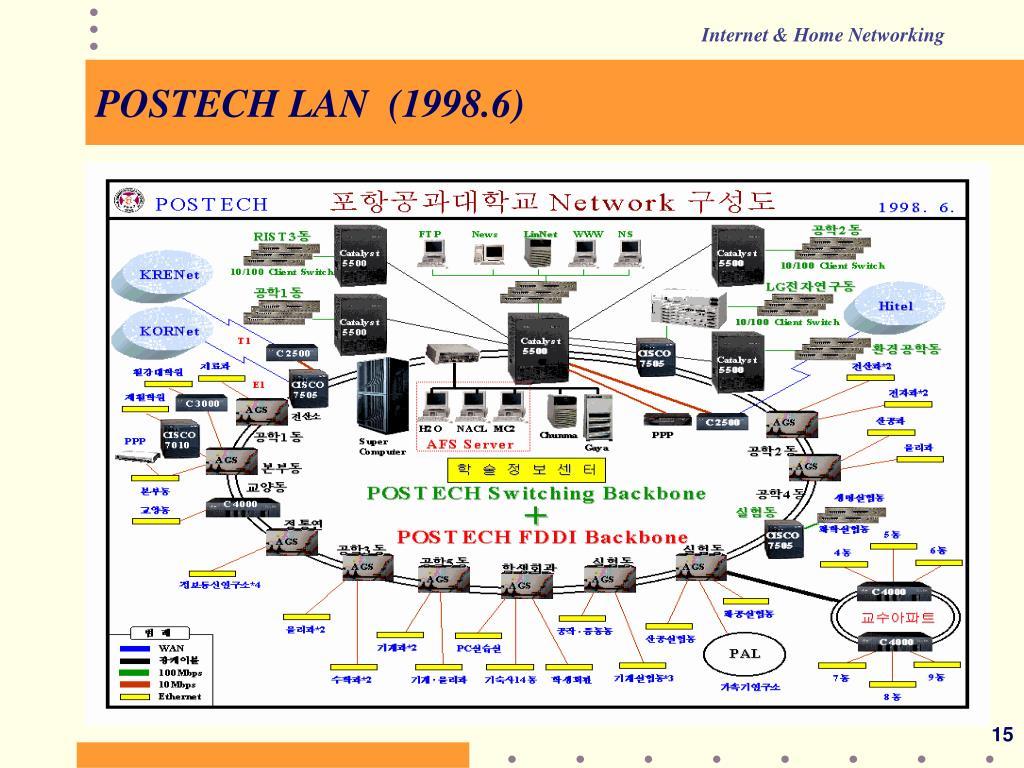 POSTECH LAN  (1998.6)
