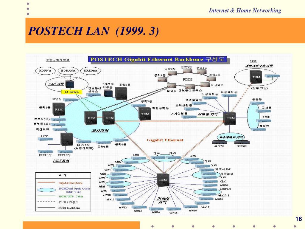 POSTECH LAN  (1999. 3)