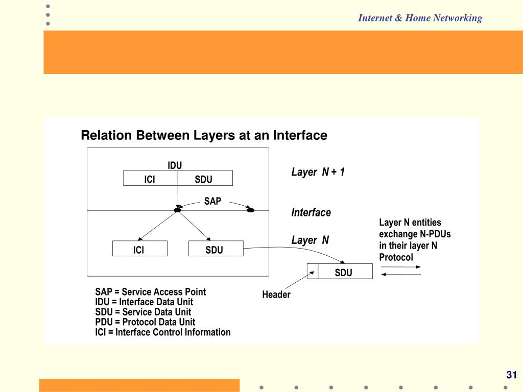 Relation Between Layers at an Interface