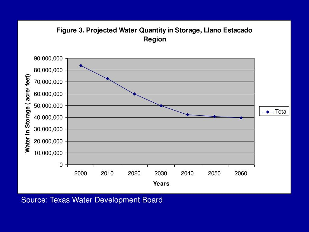 Source: Texas Water Development Board