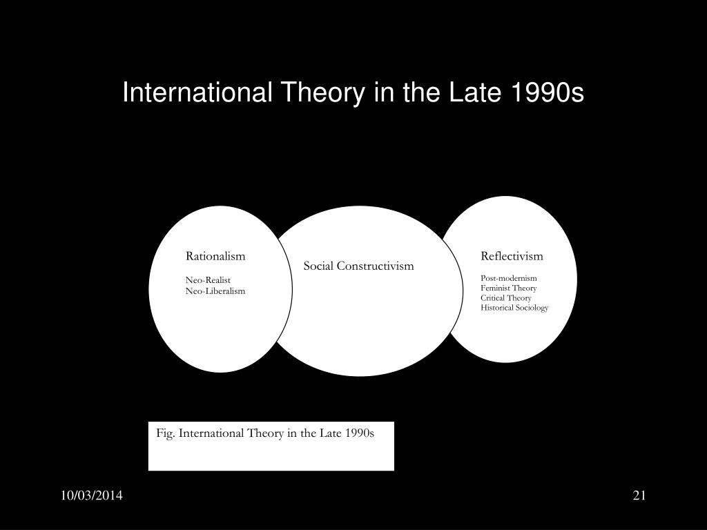 International Theory in the Late 1990s