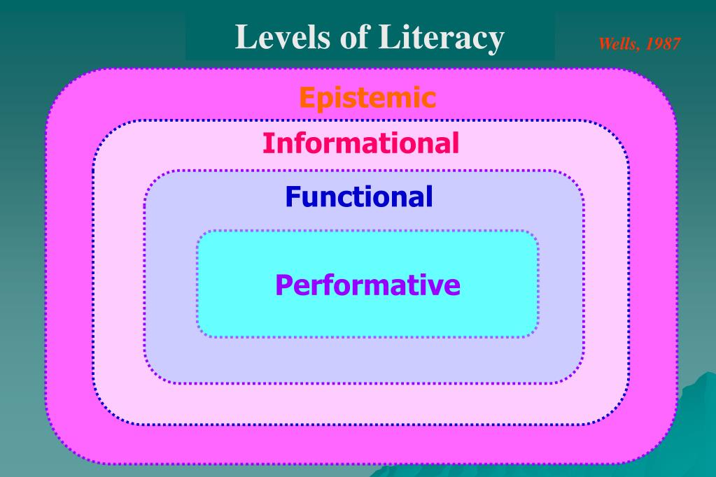 Levels of Literacy