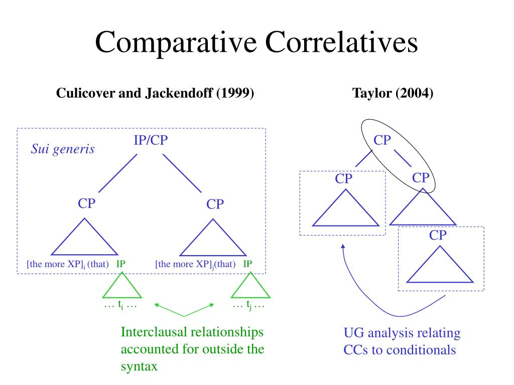 Comparative Correlatives
