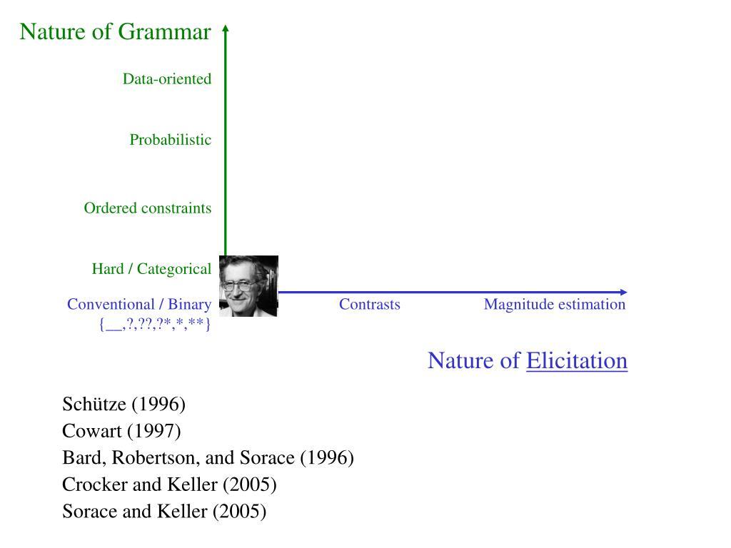 Nature of Grammar