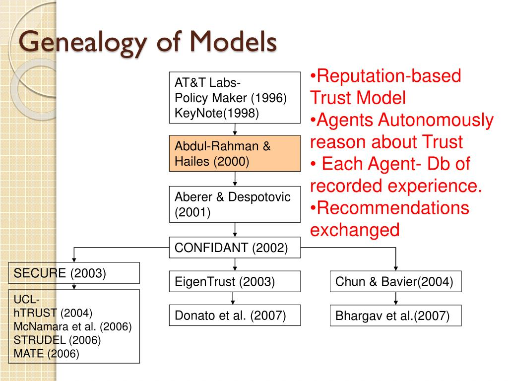 Genealogy of Models