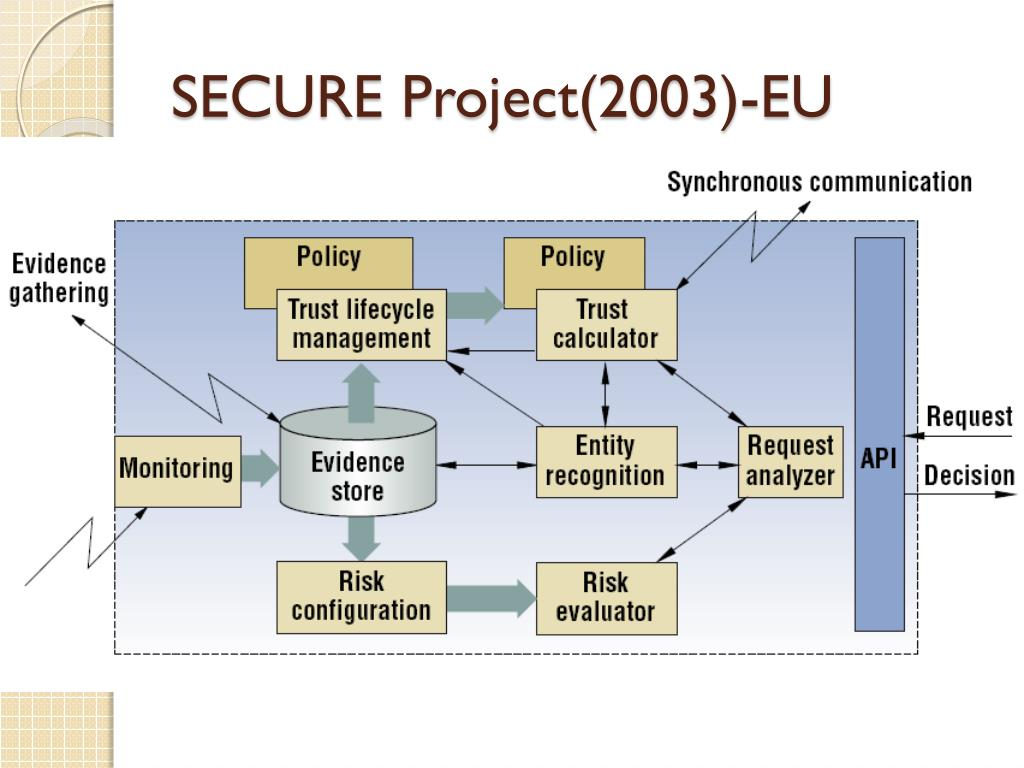 SECURE Project(2003)-EU