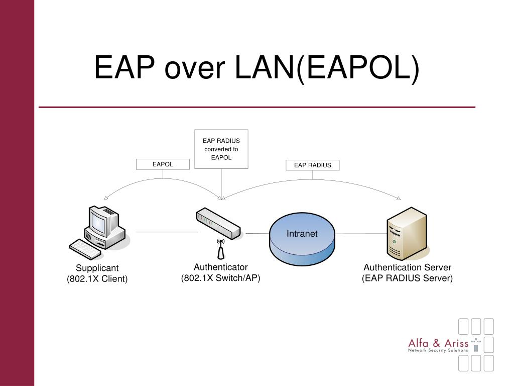 EAP over LAN(EAPOL)