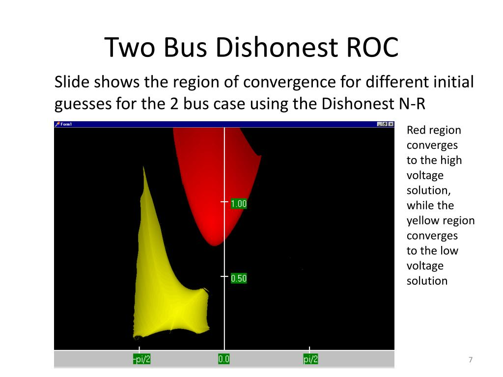 Two Bus Dishonest ROC